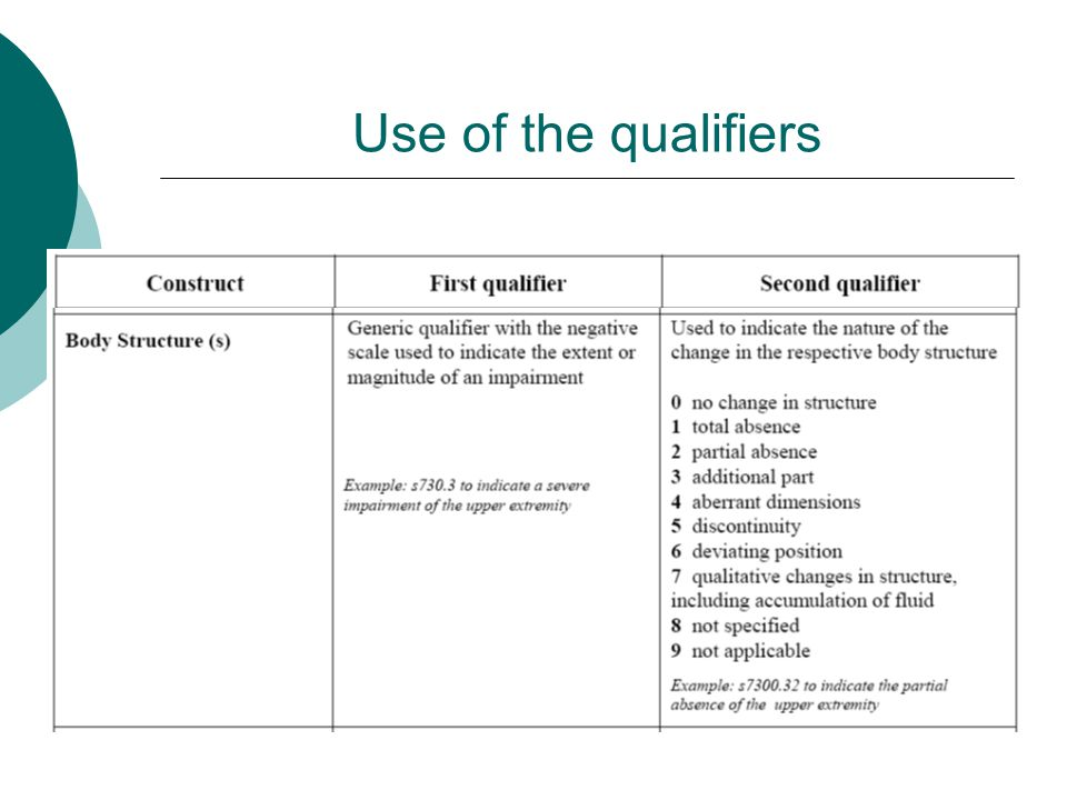 Use of the qualifiers