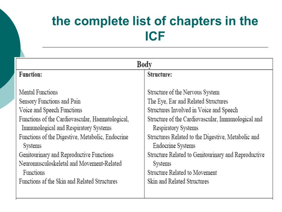 the complete list of chapters in the ICF