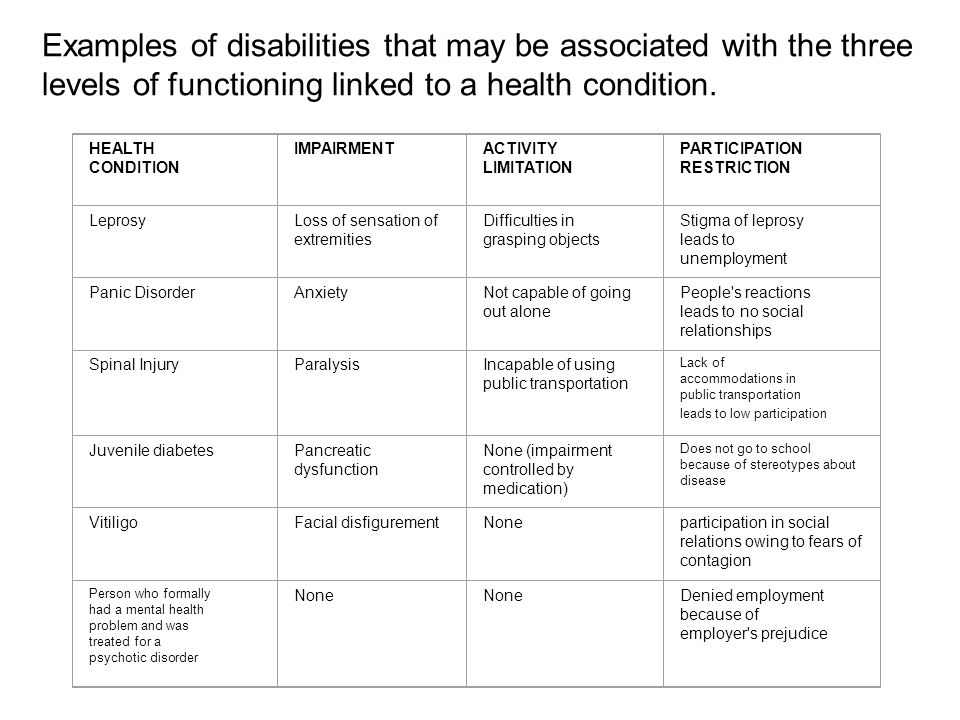 Examples of disabilities that may be associated with the three levels of functioning linked to a health condition.
