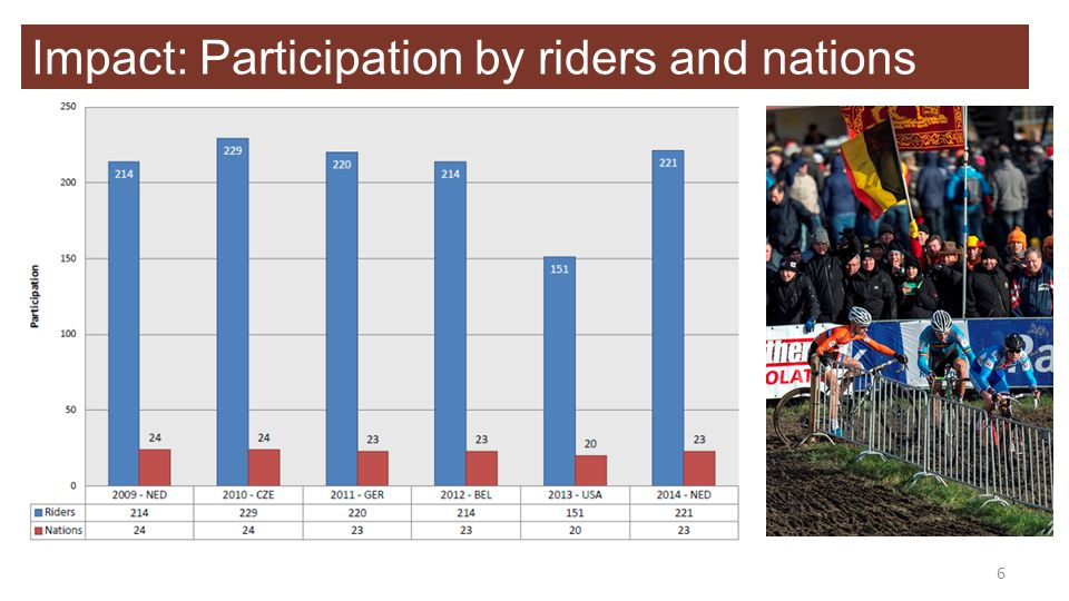 Impact: Participation by riders and nations