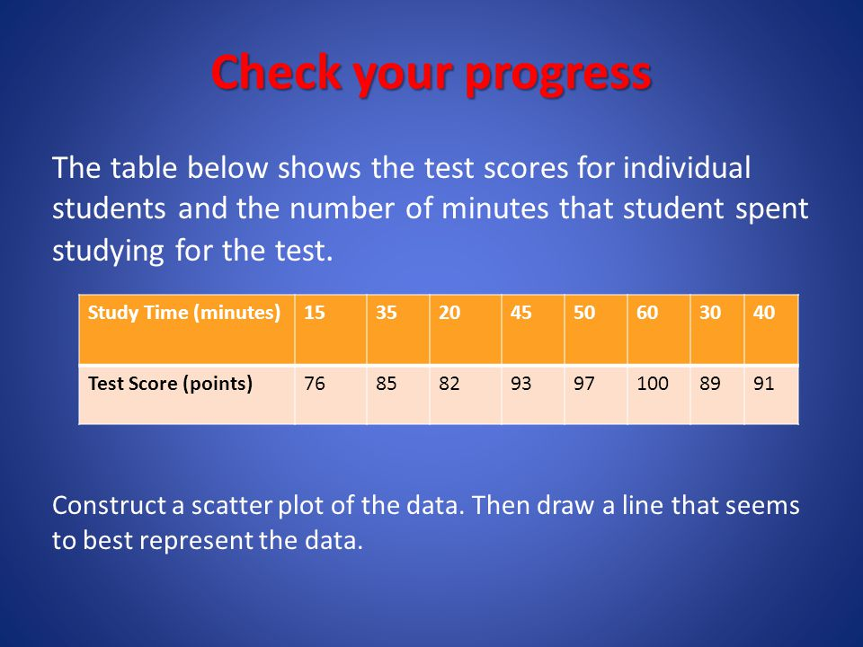 Check your progress The table below shows the test scores for individual students and the number of minutes that student spent studying for the test.