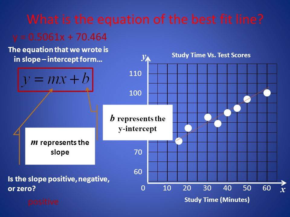 The equation that we wrote is in slope – intercept form…