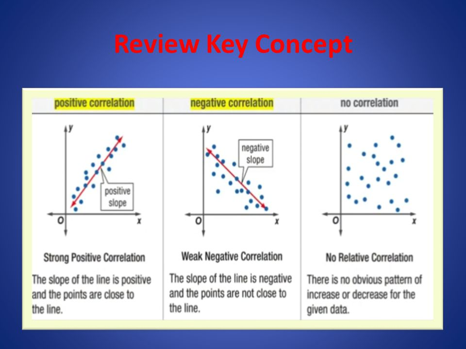 Review Key Concept