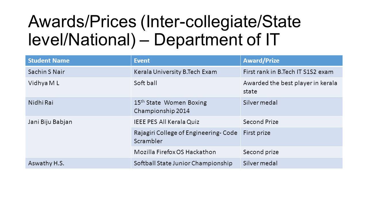 Awards/Prices (Inter-collegiate/State level/National) – Department of IT