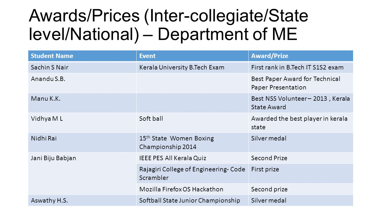 Awards/Prices (Inter-collegiate/State level/National) – Department of ME