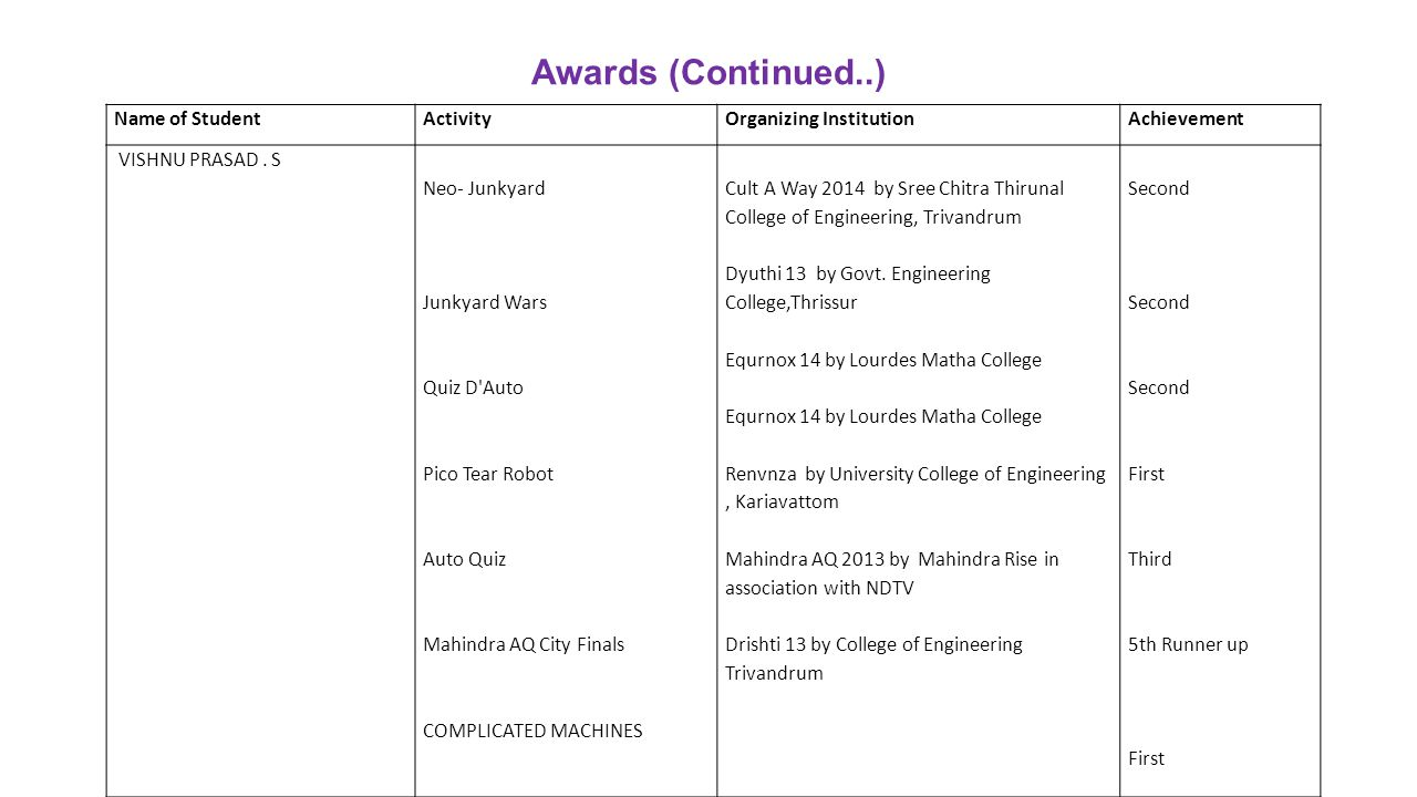 Awards (Continued..) Name of Student Activity Organizing Institution
