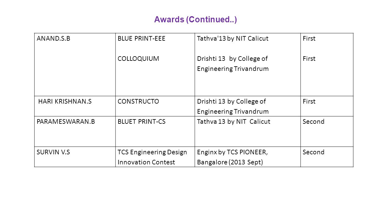 Awards (Continued..) ANAND.S.B BLUE PRINT-EEE COLLOQUIUM