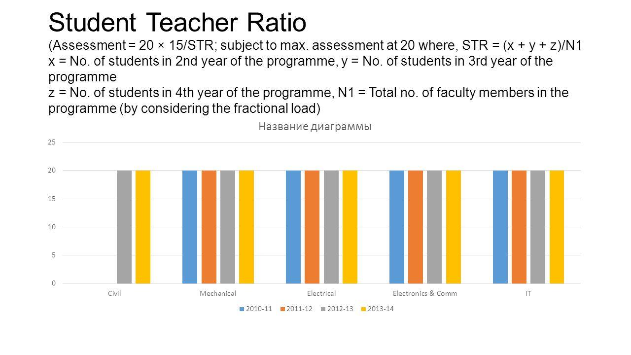 Student Teacher Ratio (Assessment = 20 × 15/STR; subject to max