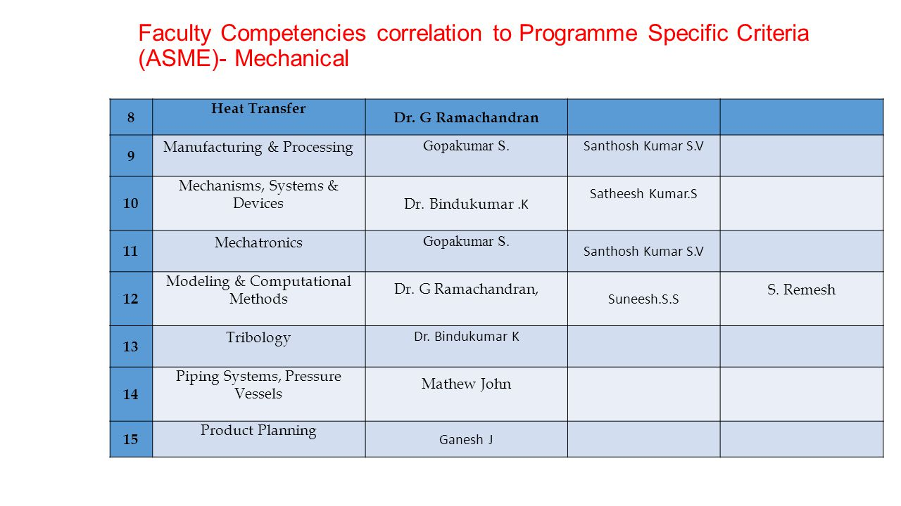 Faculty Competencies correlation to Programme Specific Criteria (ASME)- Mechanical