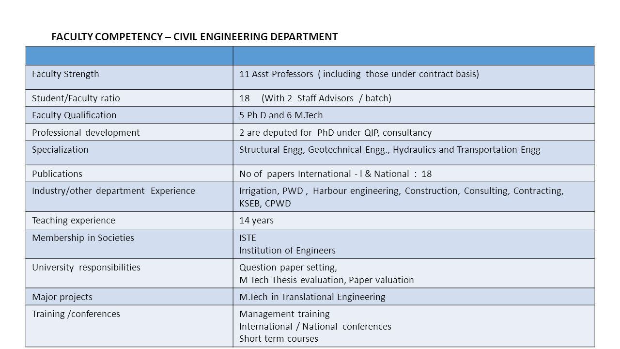 FACULTY COMPETENCY – CIVIL ENGINEERING DEPARTMENT