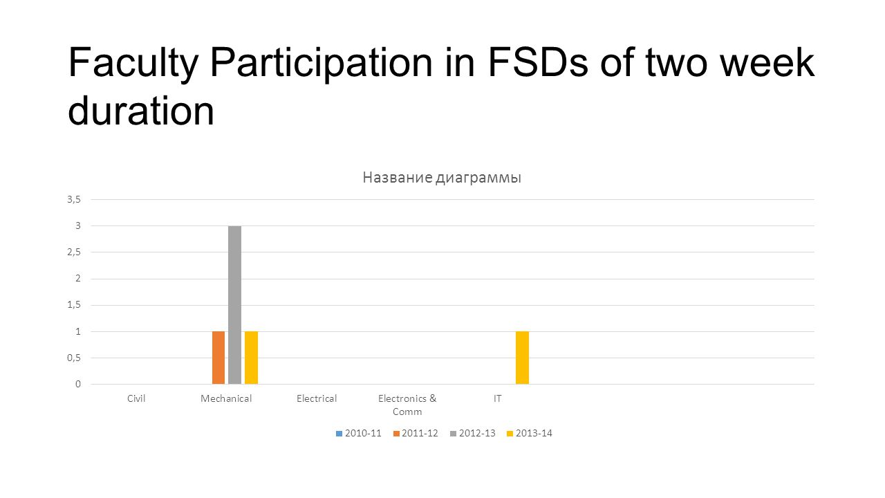 Faculty Participation in FSDs of two week duration