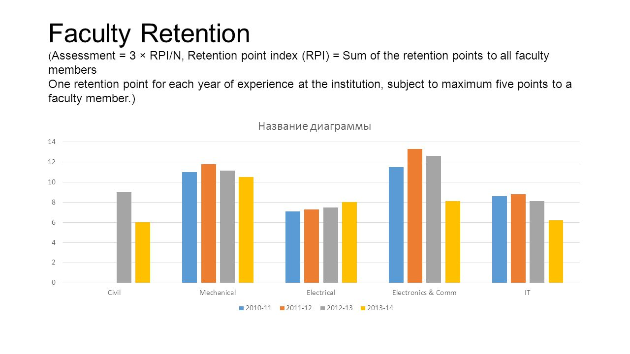 Faculty Retention (Assessment = 3 × RPI/N, Retention point index (RPI) = Sum of the retention points to all faculty members One retention point for each year of experience at the institution, subject to maximum five points to a faculty member.)