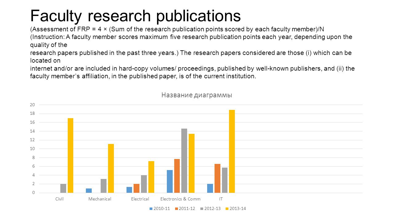 Faculty research publications (Assessment of FRP = 4 × (Sum of the research publication points scored by each faculty member)/N (Instruction: A faculty member scores maximum five research publication points each year, depending upon the quality of the research papers published in the past three years.) The research papers considered are those (i) which can be located on internet and/or are included in hard-copy volumes/ proceedings, published by well-known publishers, and (ii) the faculty member's affiliation, in the published paper, is of the current institution.