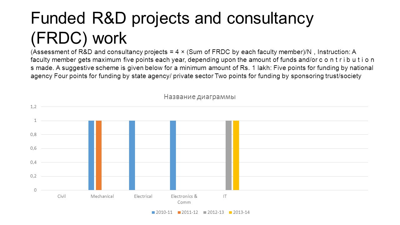 Funded R&D projects and consultancy (FRDC) work (Assessment of R&D and consultancy projects = 4 × (Sum of FRDC by each faculty member)/N , Instruction: A faculty member gets maximum five points each year, depending upon the amount of funds and/or c o n t r i b u t i o n s made.