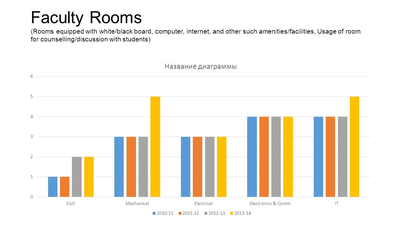 Faculty Rooms (Rooms equipped with white/black board, computer, internet, and other such amenities/facilities, Usage of room for counselling/discussion with students)