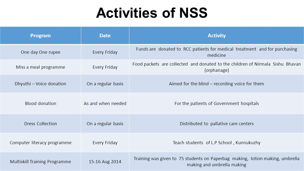 Activities of NSS Program Date Activity One day One rupee Every Friday