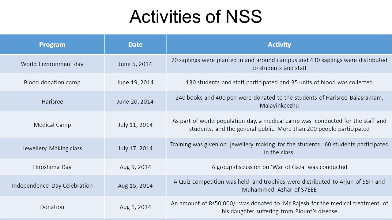 Activities of NSS Program Date Activity World Environment day