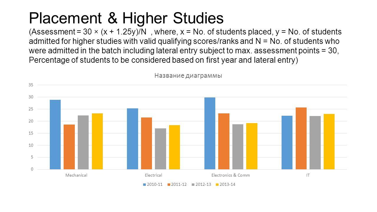 Placement & Higher Studies (Assessment = 30 × (x + 1