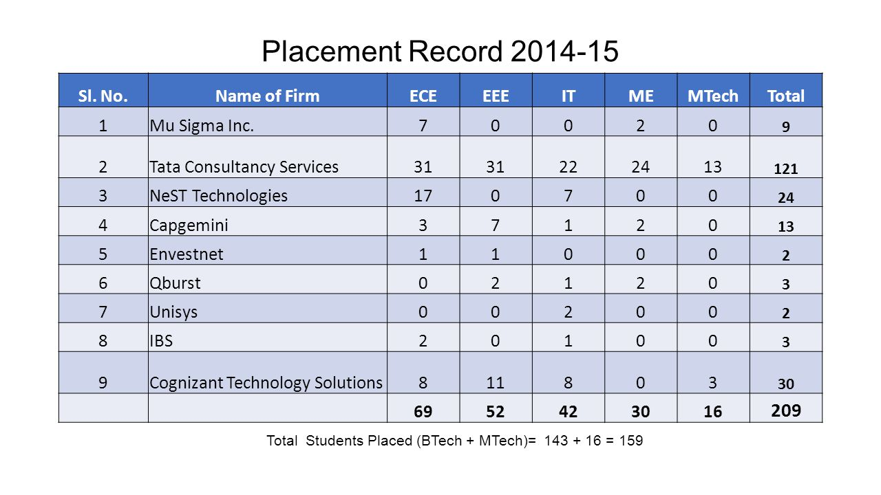 Total Students Placed (BTech + MTech)= 143 + 16 = 159