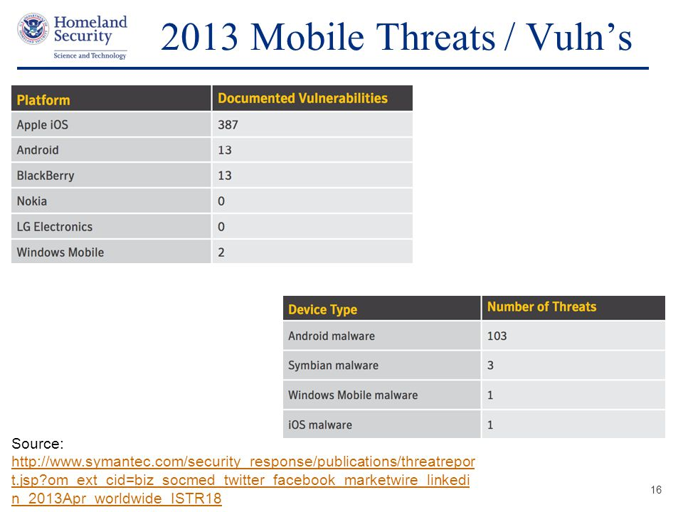 2013 Mobile Threats / Vuln's