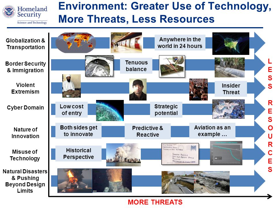 Environment: Greater Use of Technology, More Threats, Less Resources