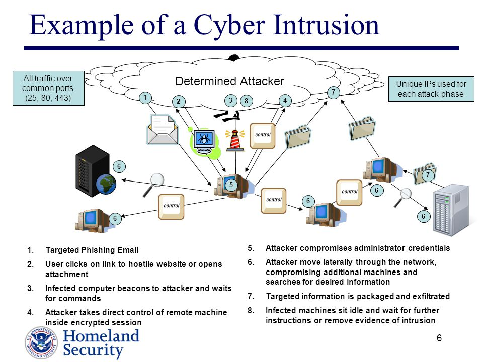 Example of a Cyber Intrusion