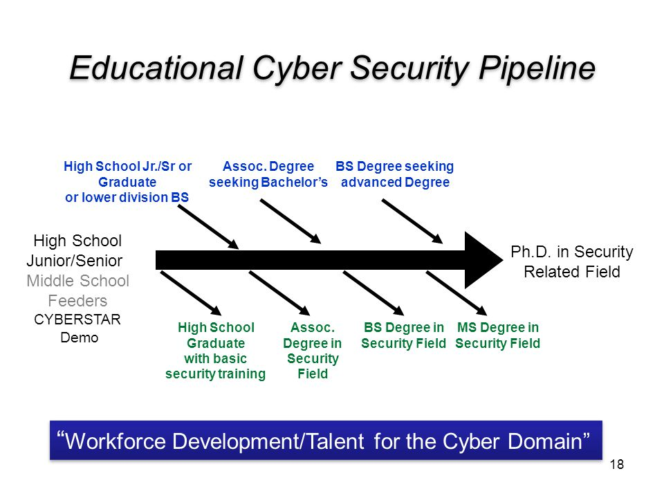 Educational Cyber Security Pipeline