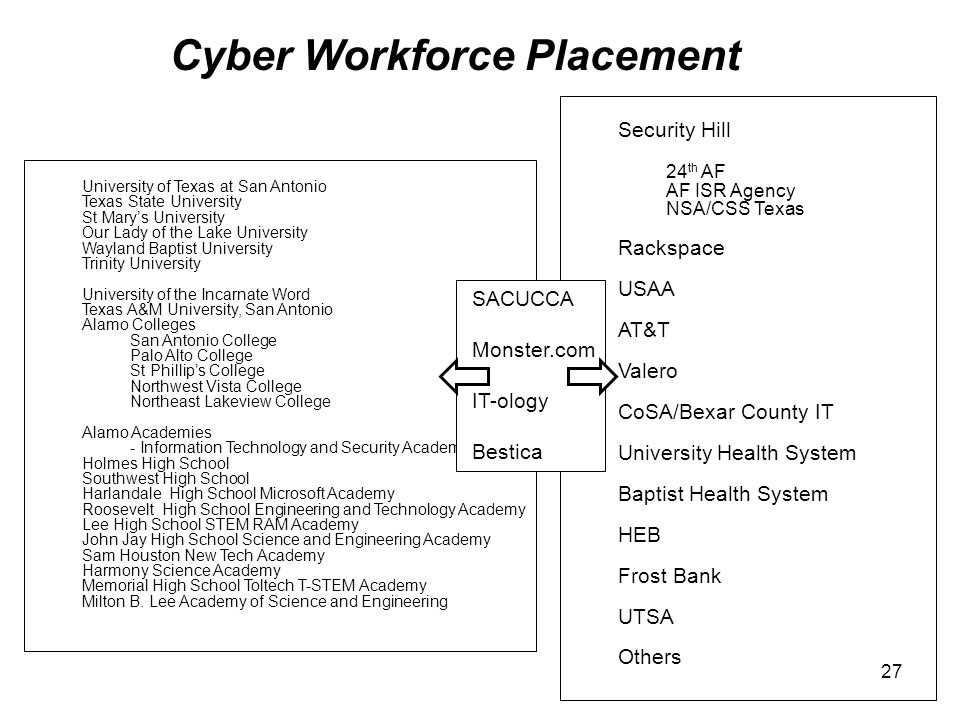Cyber Workforce Placement