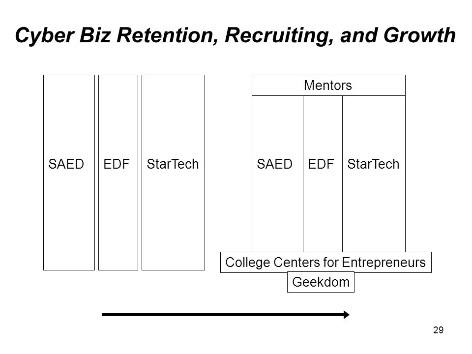 Cyber Biz Retention, Recruiting, and Growth