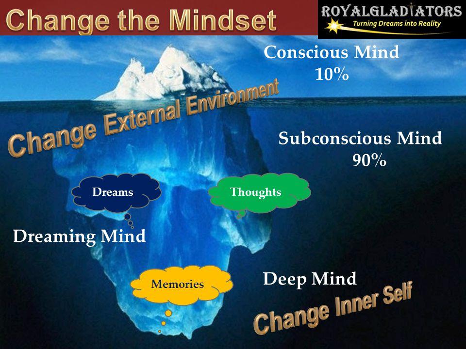 Change the Mindset Change External Environment Change Inner Self
