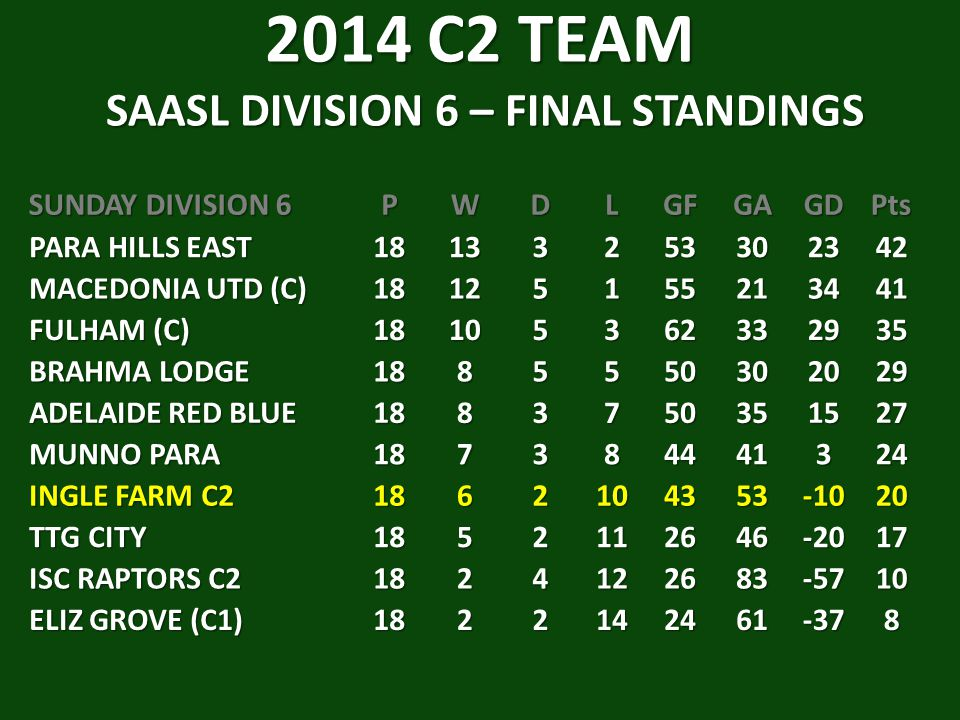 2014 C2 TEAM SAASL DIVISION 6 – FINAL STANDINGS