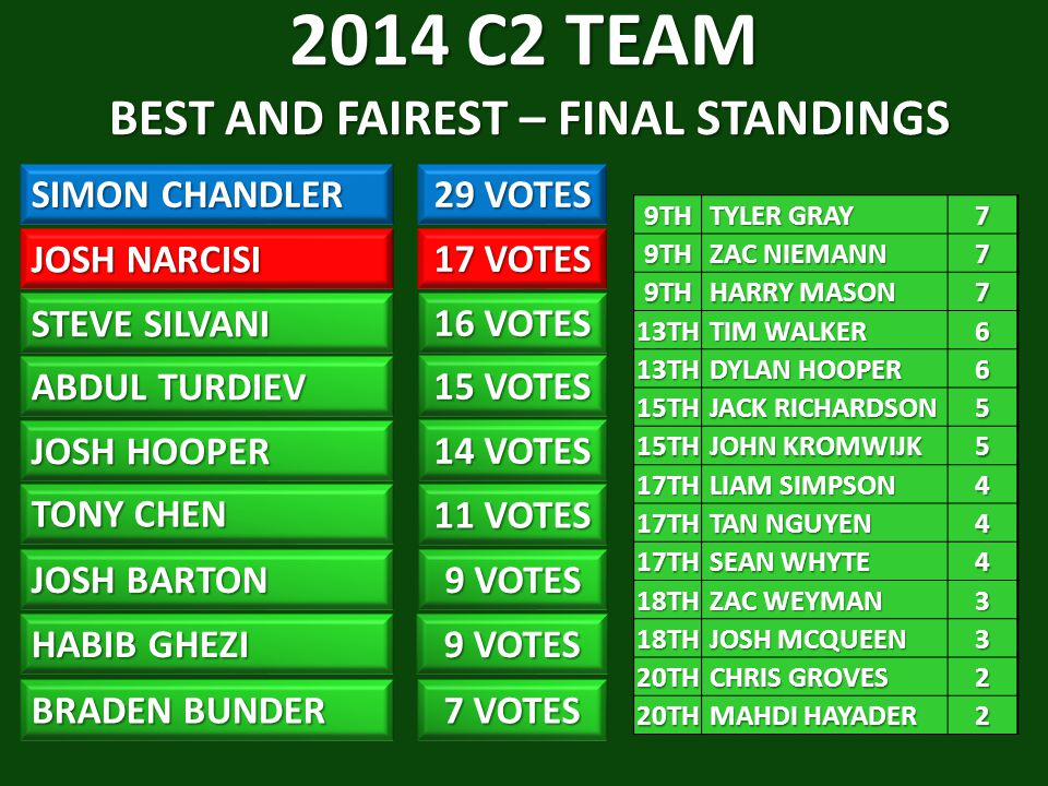 2014 C2 TEAM BEST AND FAIREST – FINAL STANDINGS