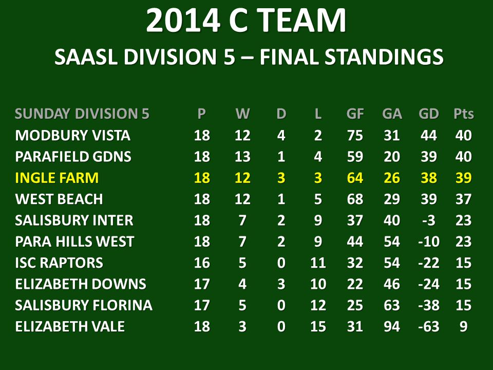 2014 C TEAM SAASL DIVISION 5 – FINAL STANDINGS
