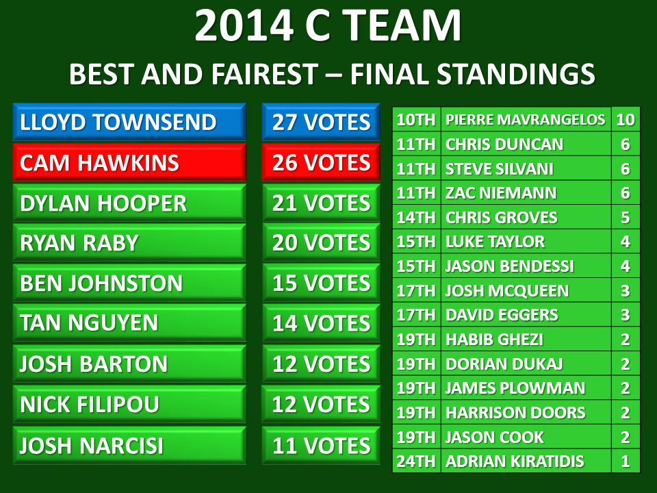 2014 C TEAM BEST AND FAIREST – FINAL STANDINGS