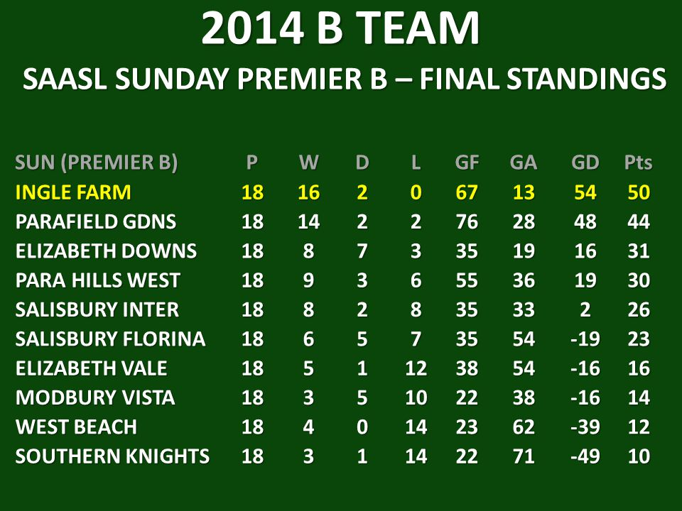 2014 B TEAM SAASL SUNDAY PREMIER B – FINAL STANDINGS