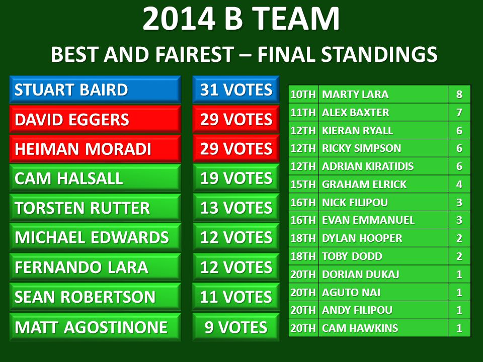 2014 B TEAM BEST AND FAIREST – FINAL STANDINGS