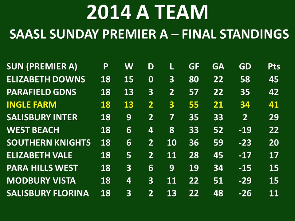 2014 A TEAM SAASL SUNDAY PREMIER A – FINAL STANDINGS