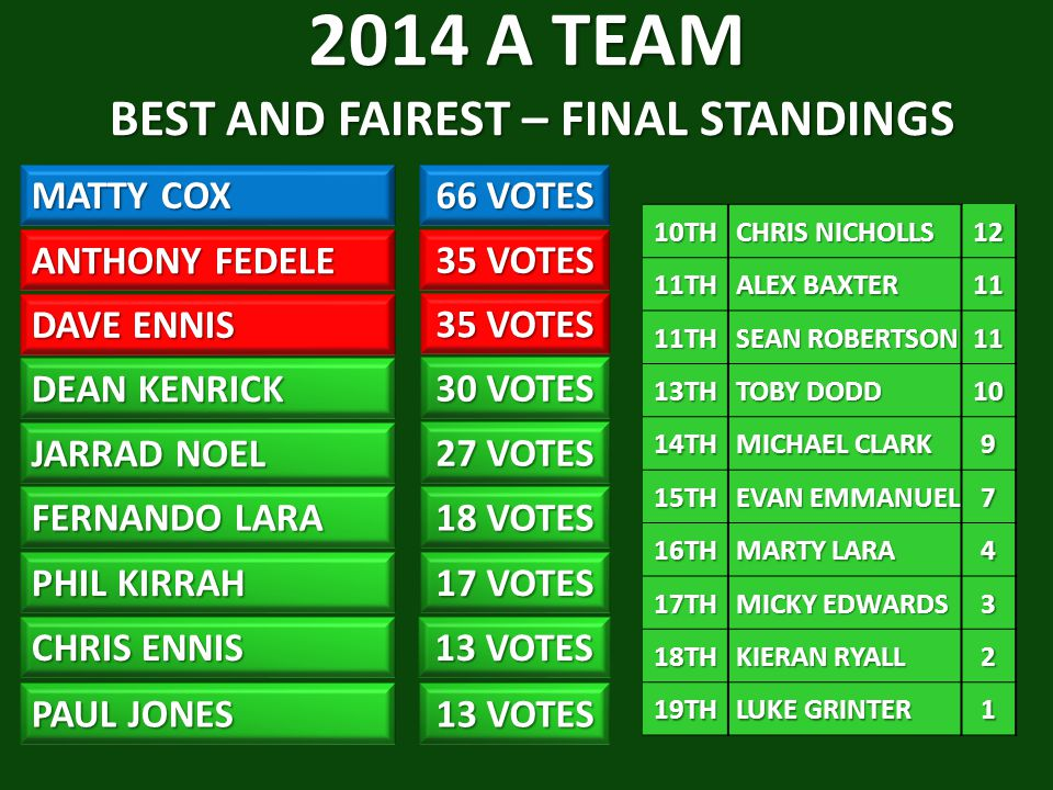 2014 A TEAM BEST AND FAIREST – FINAL STANDINGS