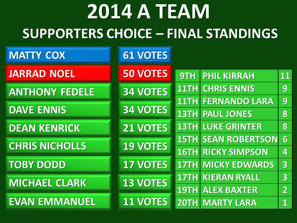 2014 A TEAM SUPPORTERS CHOICE – FINAL STANDINGS