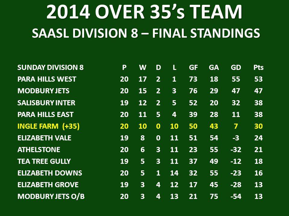 2014 OVER 35's TEAM SAASL DIVISION 8 – FINAL STANDINGS