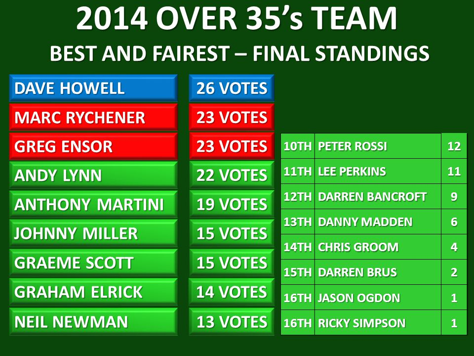 2014 OVER 35's TEAM BEST AND FAIREST – FINAL STANDINGS
