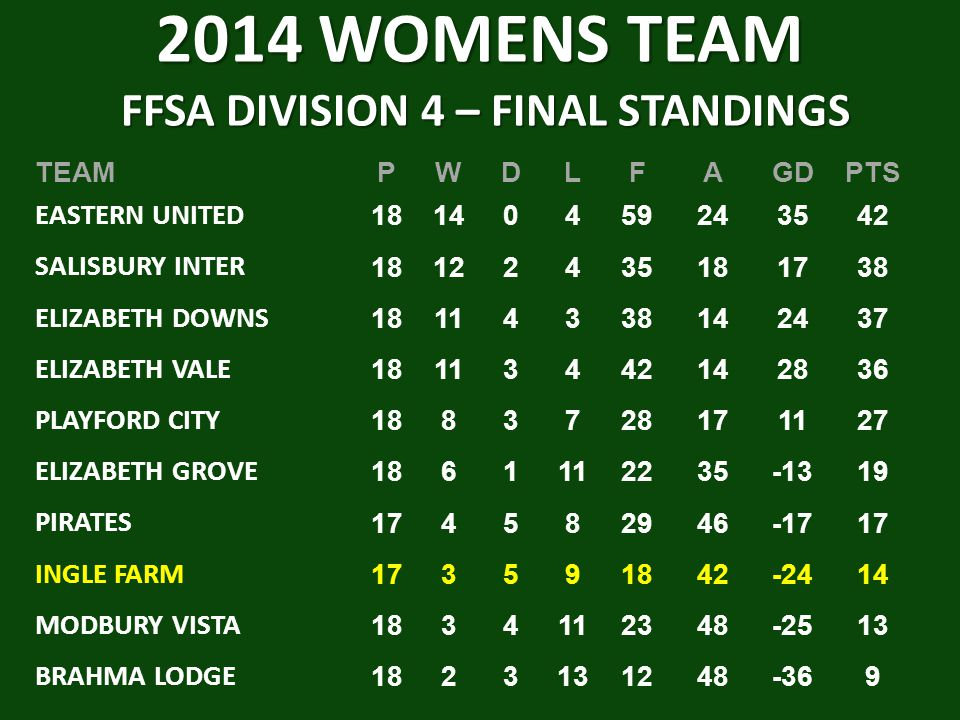 2014 WOMENS TEAM FFSA DIVISION 4 – FINAL STANDINGS