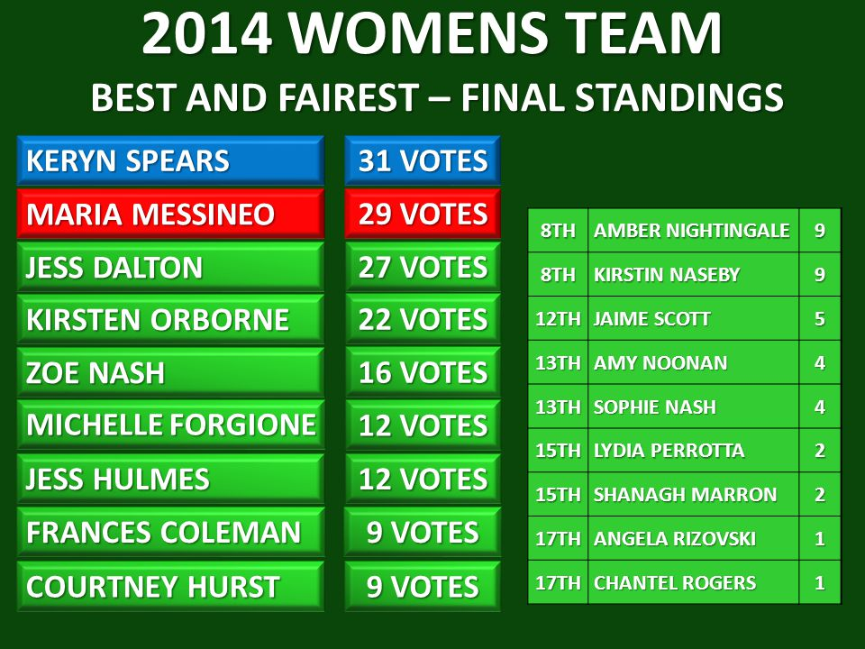 2014 WOMENS TEAM BEST AND FAIREST – FINAL STANDINGS
