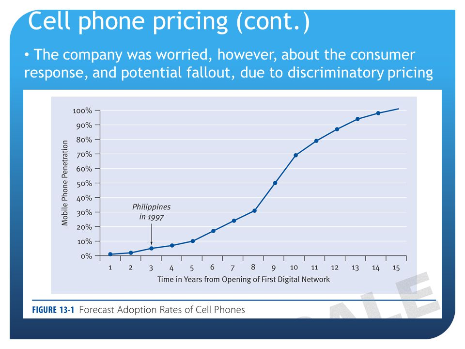 Cell phone pricing (cont.)
