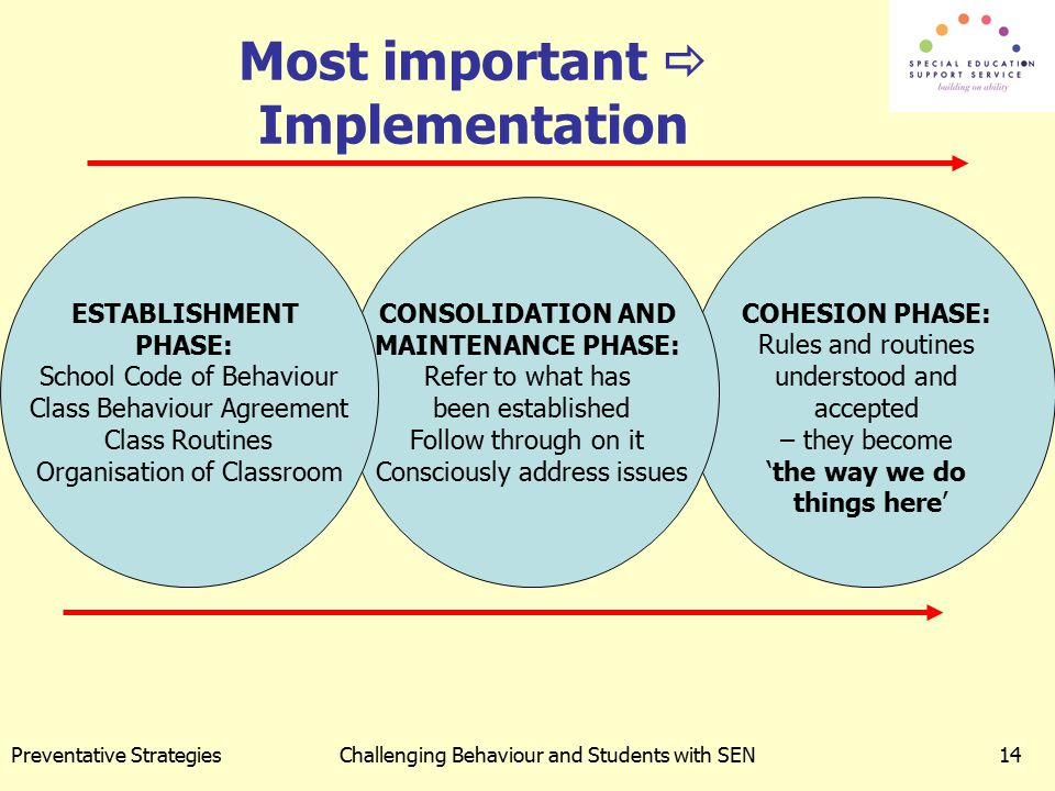 Most important  Implementation