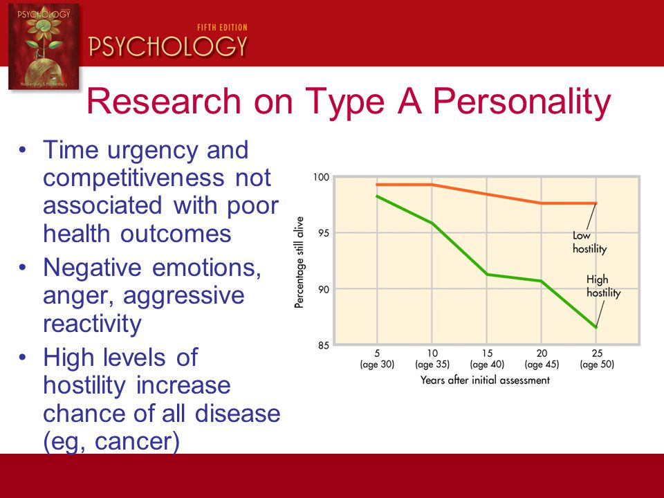 Research on Type A Personality