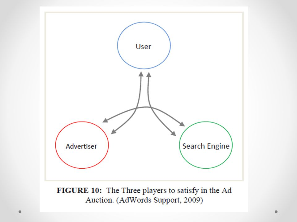 According to Hansen, and this is a quote, The primary goal for the user is that the search engine generates a good organic search result. The goal of the advertiser is to maximize the number of users that click on the ad and get directed to their web page. Lastly the search engine seeks to satisfy the users so they will return to the search engine, and also seeks to satisfy the advertisers so they will continue to advertise.