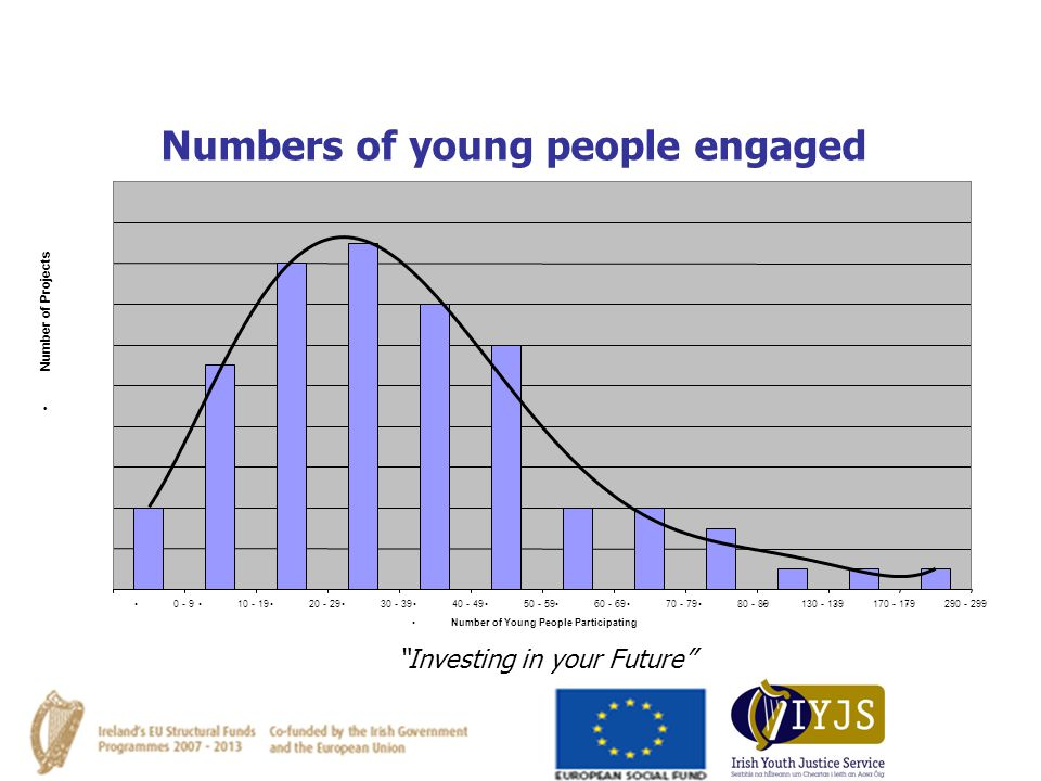 Numbers of young people engaged