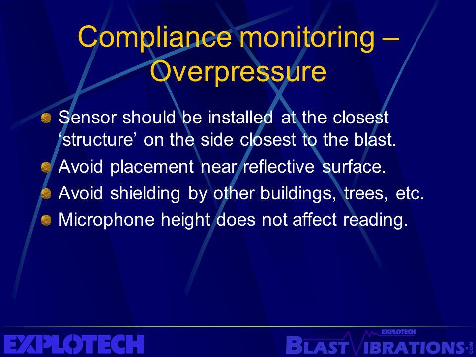 Compliance monitoring – Overpressure