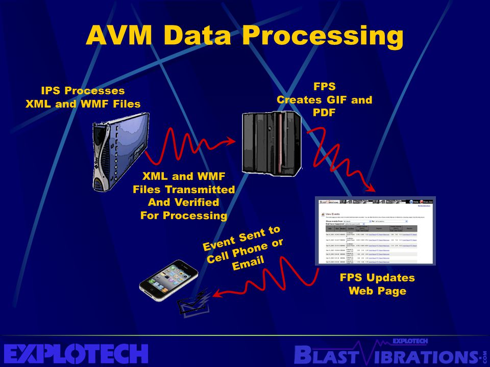 AVM Data Processing FPS IPS Processes Creates GIF and PDF